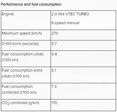 2015-Honda-Civic-Type-R-specs2