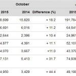 【まとめ】ポルシェの販売や業績関連情報【2014-2015年版】