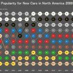 ここ15年の人気ボディカラー変遷。2007年辺りから一気にトレンドに変化アリ