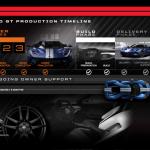 新型フォードGTのカタログが公開に。あわせてこれまでの抽選~当選過程まとめ