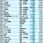 「海外勤務の多い企業」ランキング公開。1位はトヨタ、2位はデンソー。商社系も多し