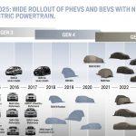BMWが2025年までのEV計画を公開。今から25モデルが登場し、0-100キロ加速3秒以下のスーパーEVも