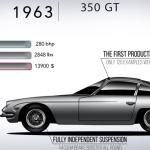 【動画】ランボルギーニ55年、全モデルをエンジンサウンドつきで。その変遷を見てみよう