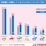 【調査】「次に購入を考えるクルマ」は依然ガソリンエンジンが大多数。ボディ形状ではSUV、ミニバン強し