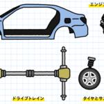 トヨタの解説するクルマの構造や機能「走る」「曲がる」「止まる」が面白い!