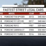 【動画】ポルシェの最高速は30年で15km/hしか伸びていなかった!一方でニュルのタイムは14年で1分20秒も短縮されている