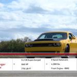 【動画】ダッジ・チャレンジャー・デーモンが最高速に挑戦。公称値270km/hのところ340km/hを記録し、フェラーリF8やマクラーレン・セナと同等の性能を持つことが立証される