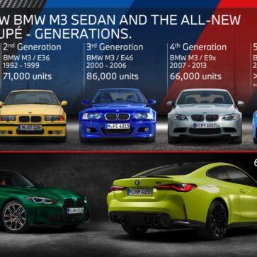 BMW M3とM4との販売状況