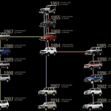 トヨタ・ランドクルーザーの誕生から現在までの「歴史」はこうなっている