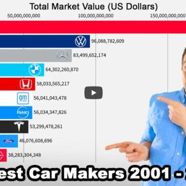 この20年で自動車メーカーの時価総額はこう変わった!一気に伸びたテスラ、やはり強いトヨタ、そして存在感を失ったホンダなど